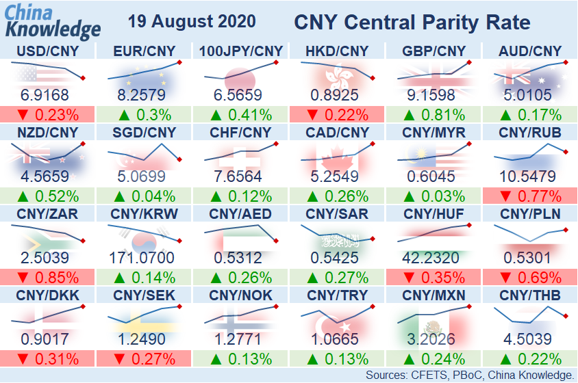 USD/CNY fixing down 0.23% at 6.9168